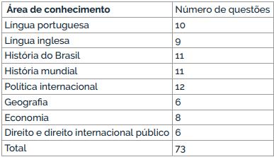 TPS 2019 - distribuição das questões por matéria